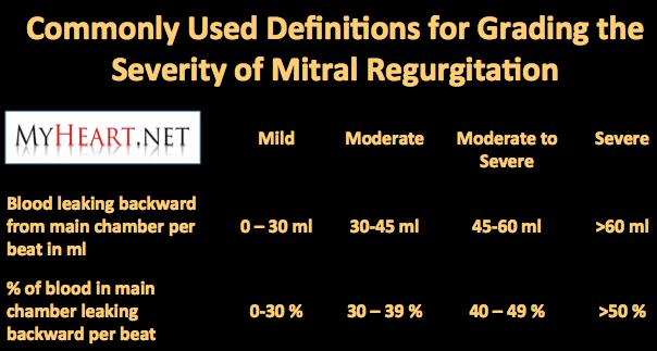 mitral regurgitation severity
