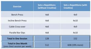 creatine table