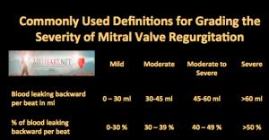 Mitral Valve Regurgitation Table