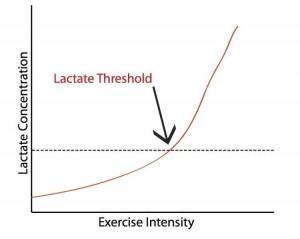 Lactate Threshold