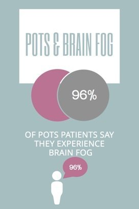 POTS & Brain Fog: Is There a Link? • MyHeart