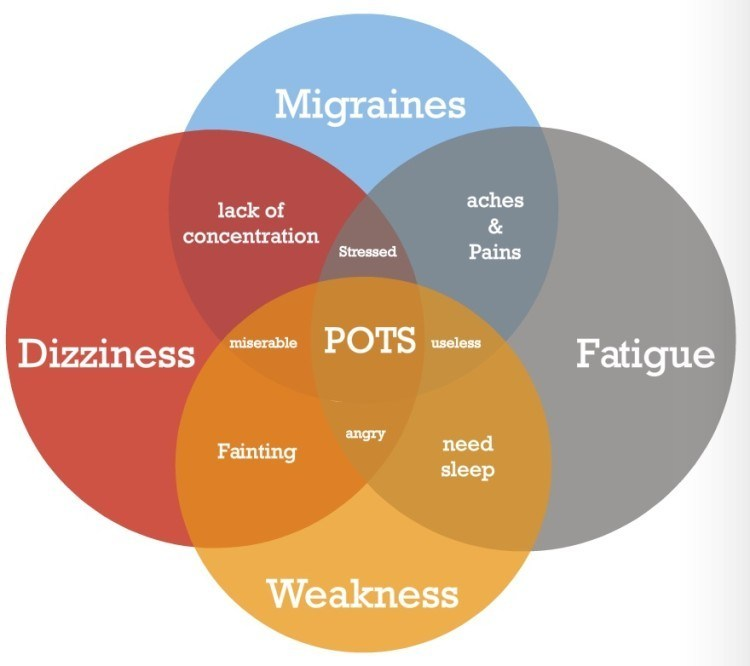 Symptoms of POTS Syndrome Explained • MyHeart