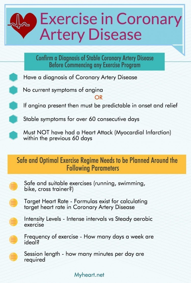 Exercise in Coronary Artery Disease