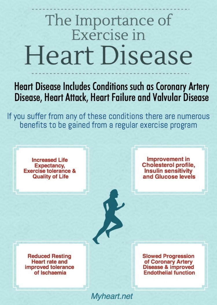 Exercise in Heart Disease