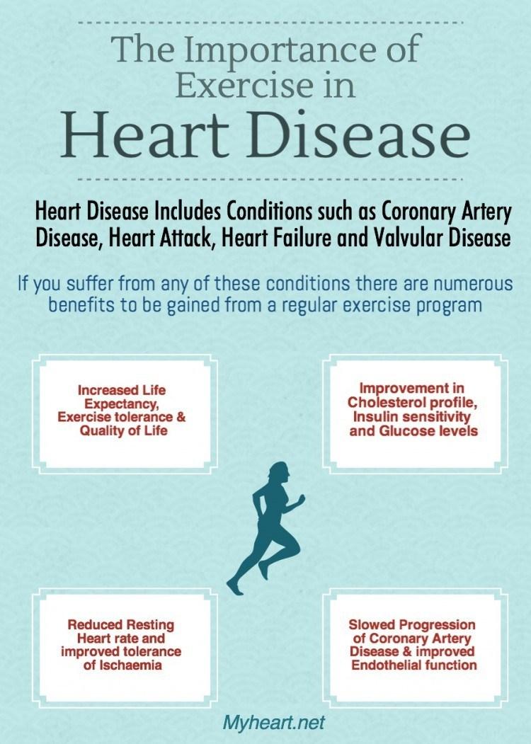 Exercise in Heart Disease