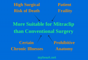 Ideal Patients for MitraClip