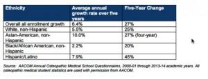 Osteopathic Doctor Demographics