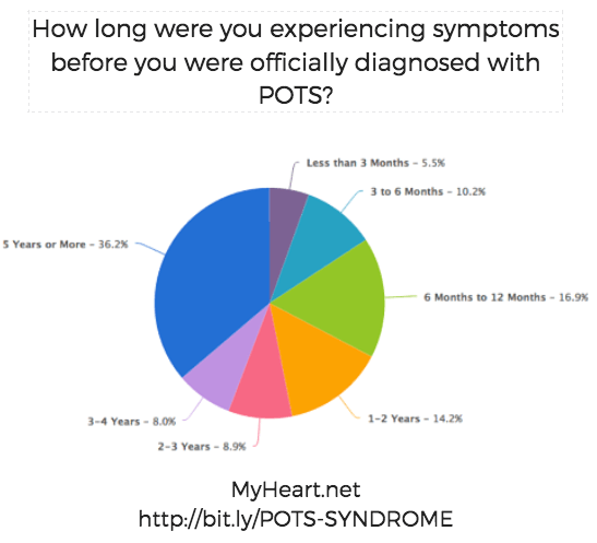 How Long Were You Experiencing Symptoms Before Diagnosed with POTS Syndrome?