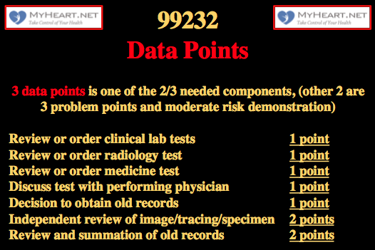 99232 CPT code 6 data points