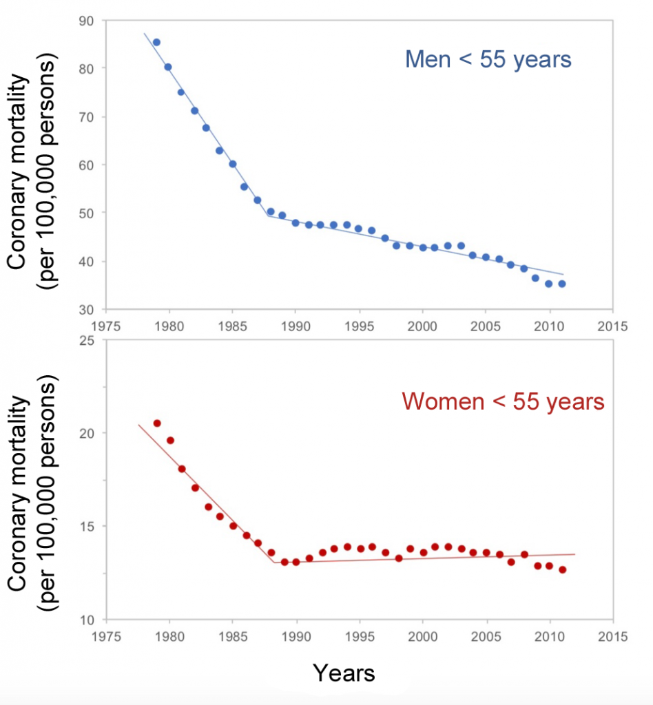 Decline in coronary mortality among men and women under 55 years of age between 1979 and 2011. Adapted from Wilmot et al. (2015)