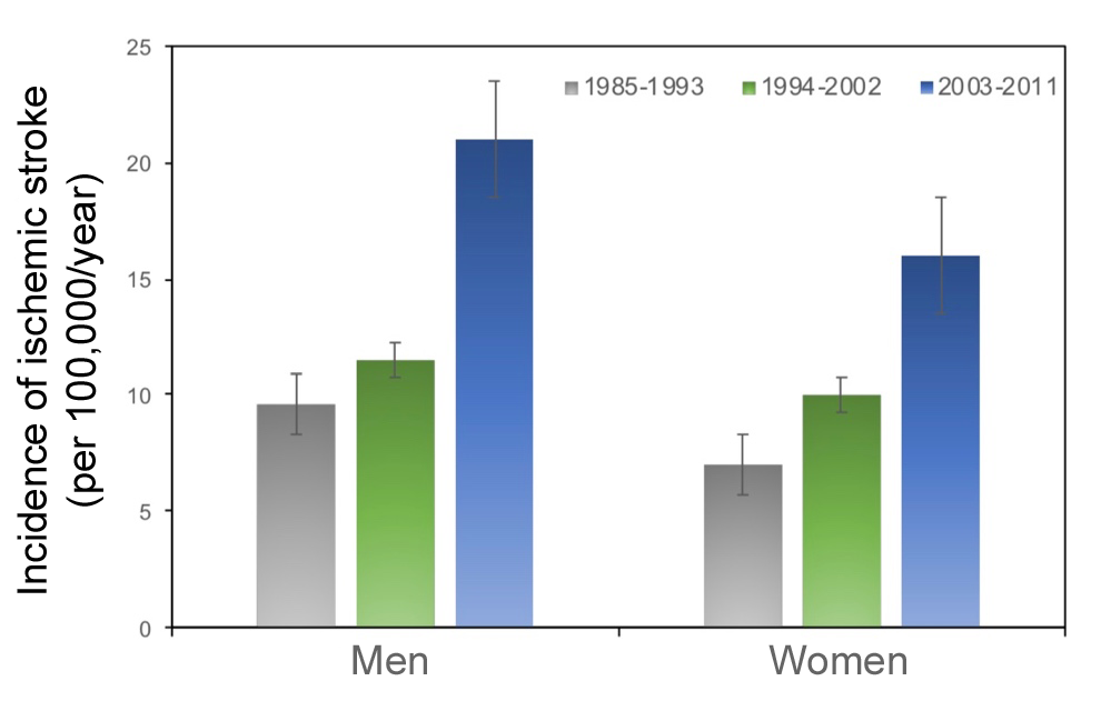 Change in the incidence of ischemic stroke among men and women under 55 years of age between 1985 and 2011. Adapted from Béjot et al. (2014)