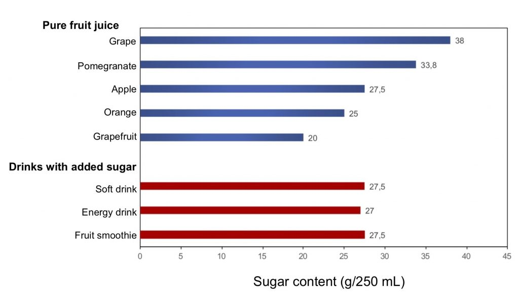 Figure 1. Comparison of the sugar content of different fruit juices and beverages containing added sugars. Adapted from Gill and Sattar (2014).