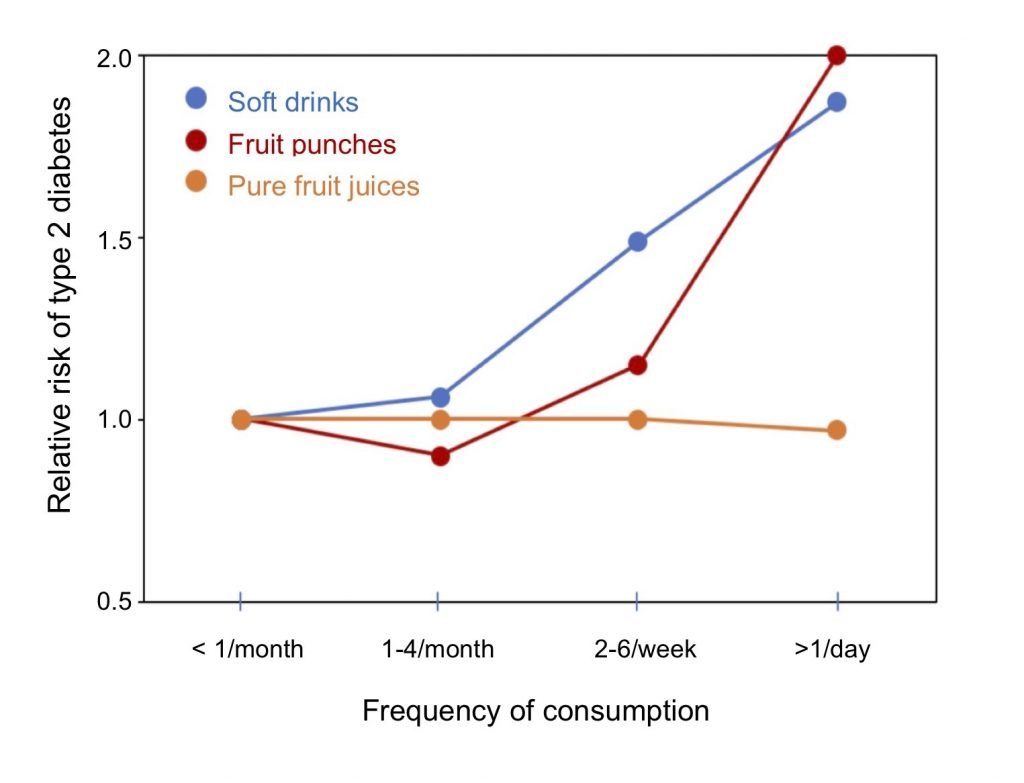 Comparison of the increased risk of type 2 diabetes associated with the consumption of soft drinks, fruit juices containing added sugars, and 100% pure fruit juices. From Schulze et al. (2004).